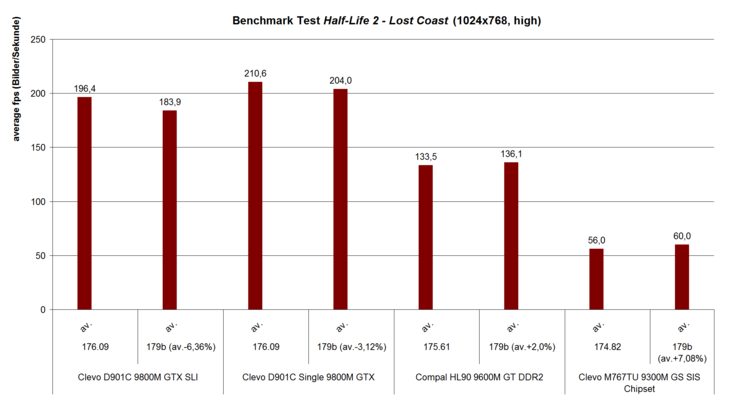 Benchmark test Half-Life 2 - Lost Coast (1024x768, high)