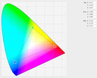 iPad color triangle