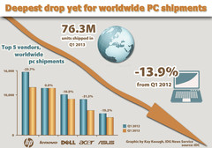 PC shipments see biggest drop in almost 20 years
