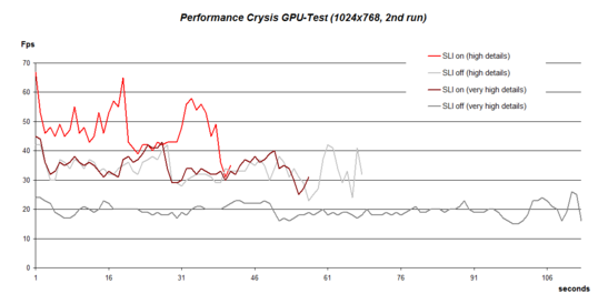 Performance Crysis