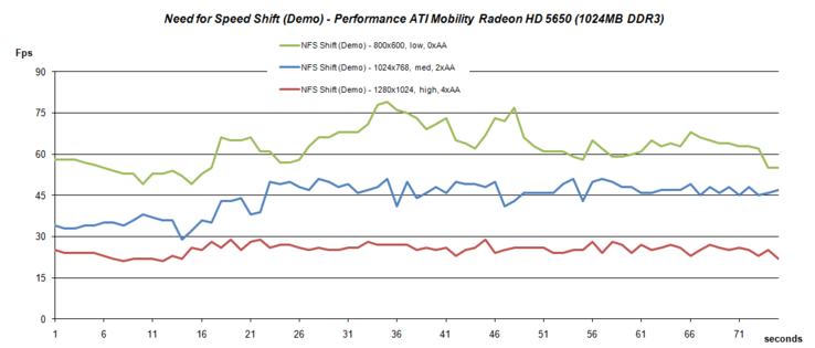 Performance NFS Shift