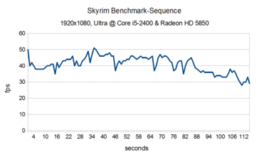 Framerate of the benchmark sequence (i5-2400, HD 5850).
