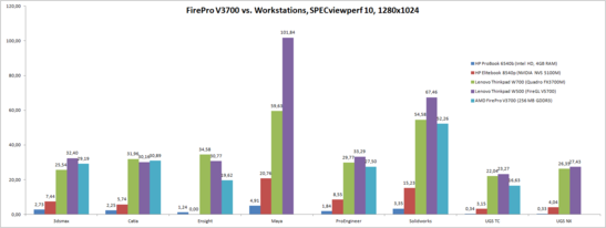 SPECviewperf 10 (1280x1024), V3700 vs Workstations