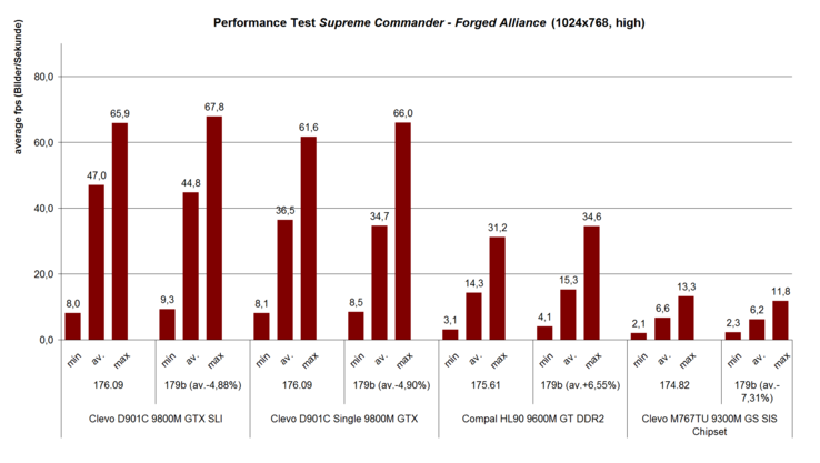 Performance test Supreme Commander - Forged Alliance (1024x768, high)