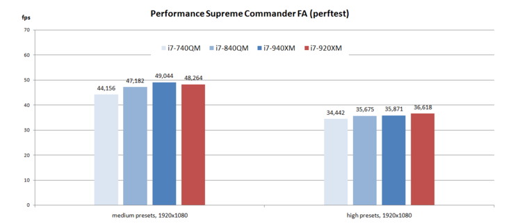 SupCom FA - Performance Test