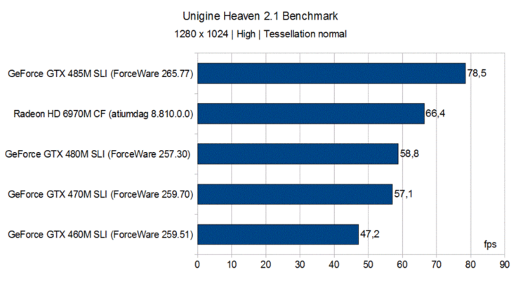 Unigine Heaven 2.1 Benchmark