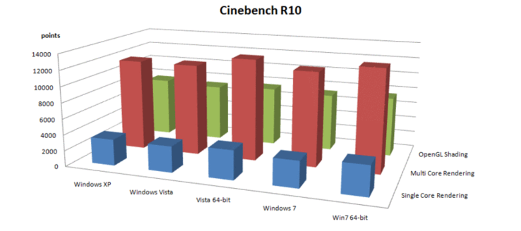 Comparison: Maxon Cinebench R10