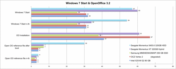 Windows 7 and OpenOffice 3.2 start-ups on the Asus UL50VF