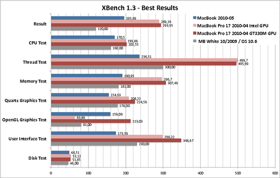 "Best of XBench 1.3, the MacBook compared to the current 17"" model with Core i5 and the old version from 2009."