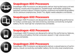 Qualcomm announces Snapdragon 200, 400, 600, and 800 series