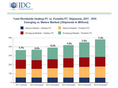 IDC not too optimistic for 2012 PC growth