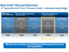 IDF 2011: Intel outlines enhancements found in the upcoming Ivy Bridge generation