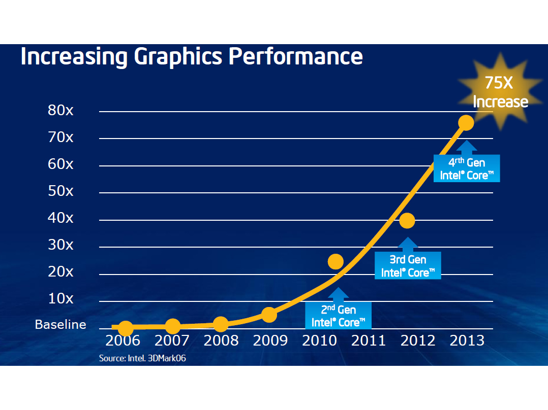Intel Releases Performance Details For Haswell S Quot Iris