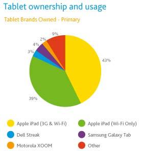 iPad holds 82% of US tablet market