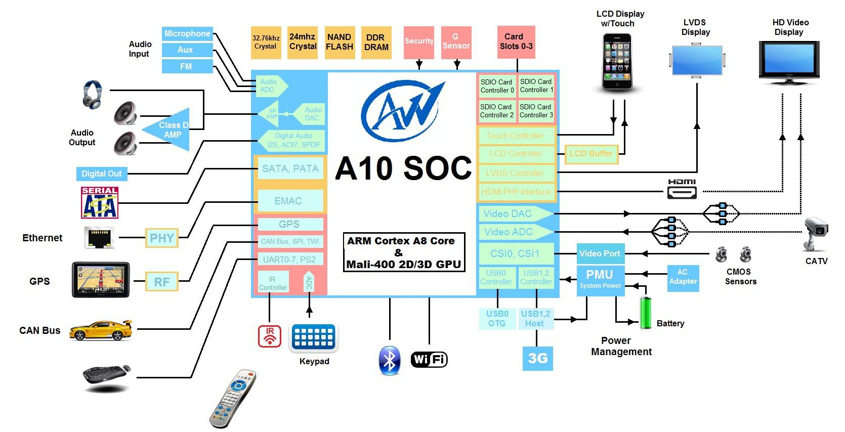 Allwinner A13 Soc