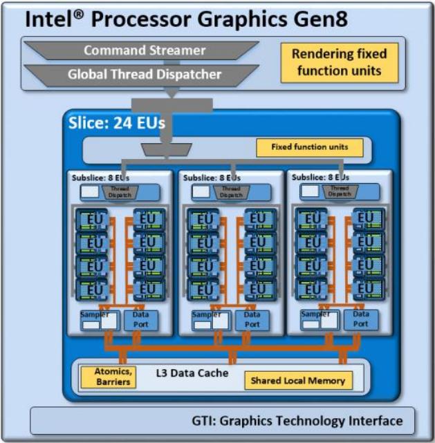 Intel HD Graphics 5300 - NotebookCheck.net Tech