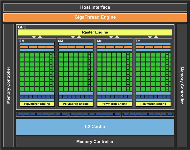 Nvidia Geforce Gtx 560m Vs Nvidia Geforce Gtx 580m