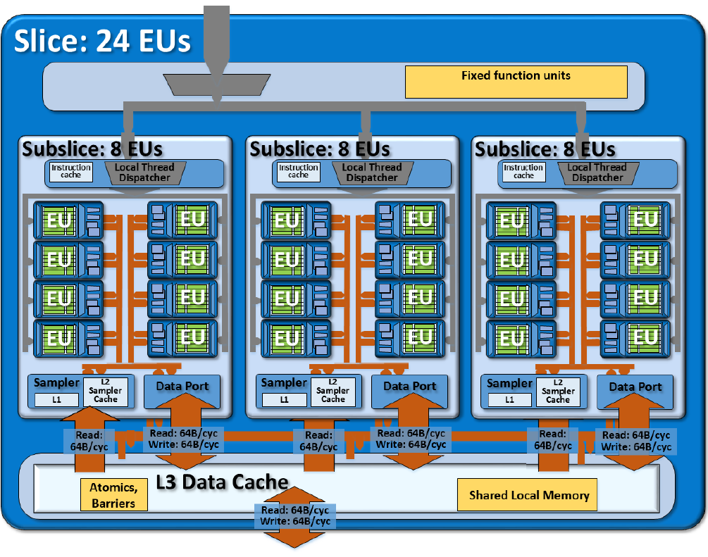 Intel Hd Graphics 515 Tech Block Diagram Games
