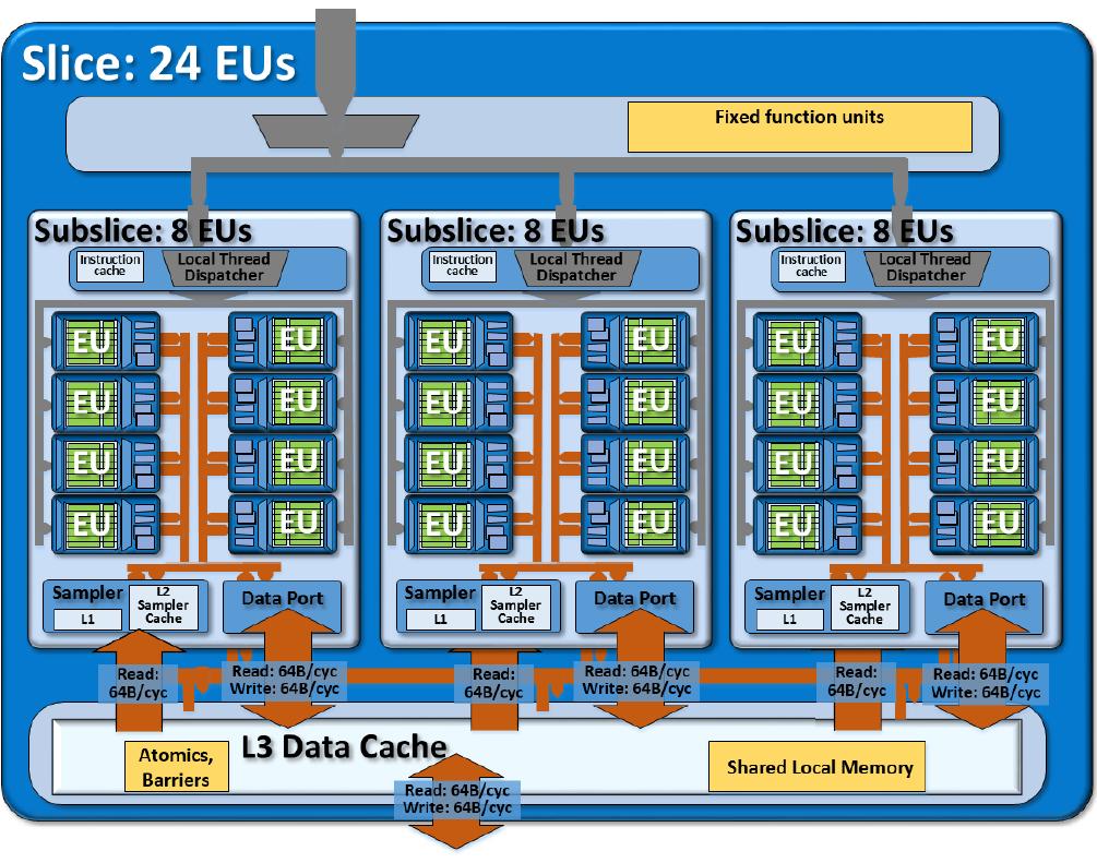 Intel Hd Graphics Sandy Bridge Vs P530 Pentium 4 Block Diagram Remove