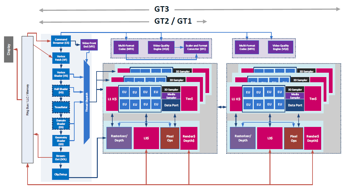 Intel Iris Pro Graphics 580 vs Intel Iris Graphics 540