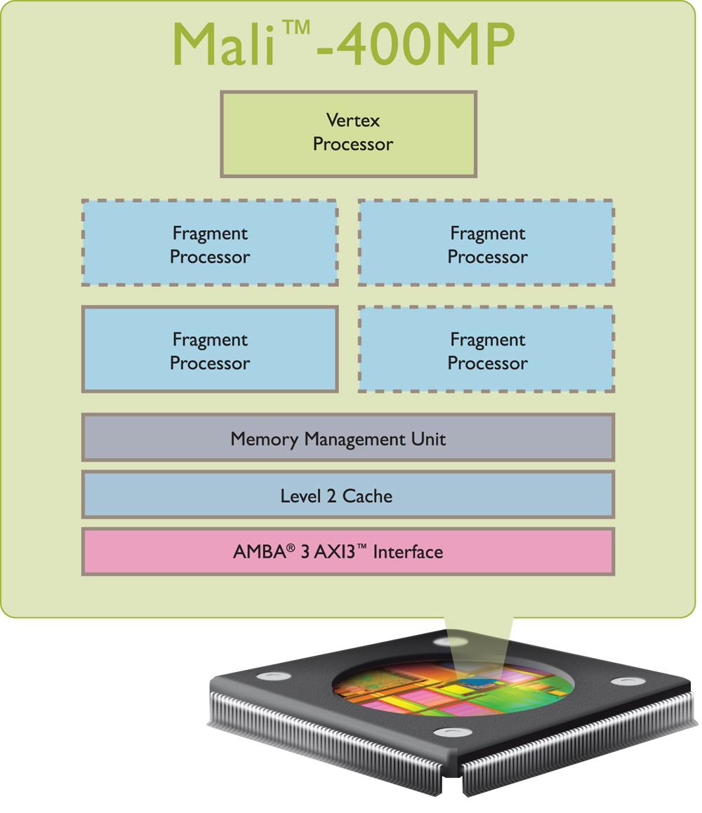 ARM Mali-400 MP2 - NotebookCheck net Tech