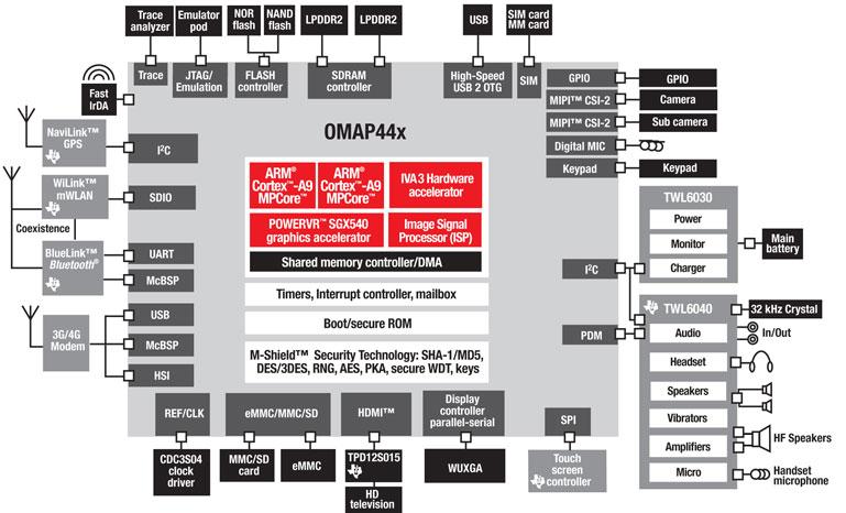 Omap4430 driver lg p760 by carpnoliming issuu.