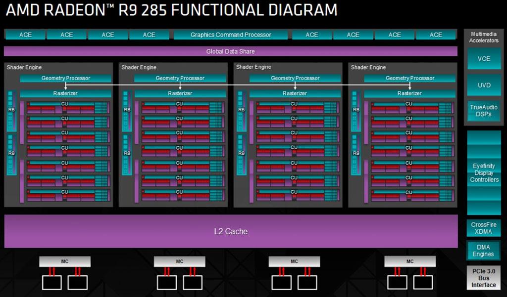 AMD Radeon R9 M295X - NotebookCheck net Tech