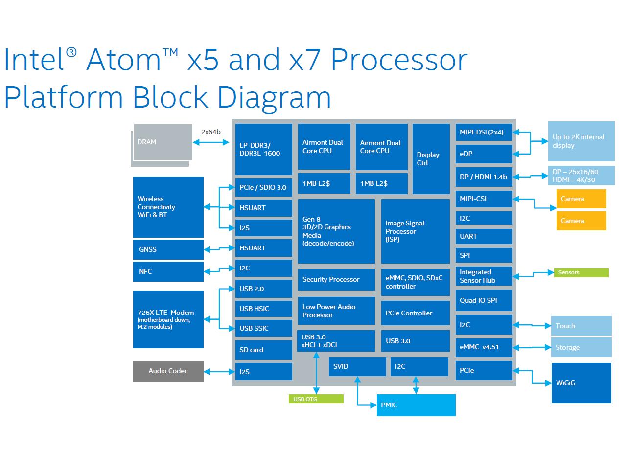 Intel Atom x5-Z8550 SoC - Benchmarks ans Specs