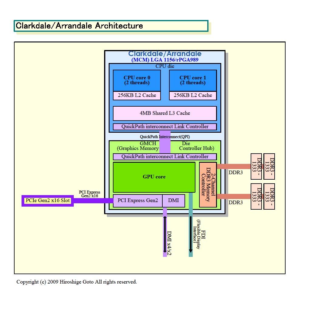 Intel Core I3 370m Notebook Processor Tech Hp Pavilion Dv7 Schematic Diagramdiscrete