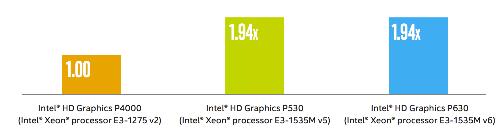 Intel Iris Plus Graphics 640 vs Intel HD Graphics P630